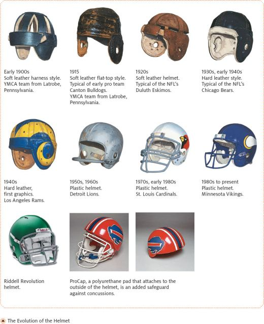 111 evolution of the helmet
