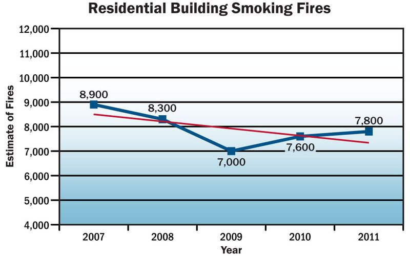 Res_smoking_fire_trend