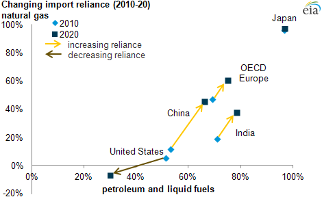 111 gas import reliance