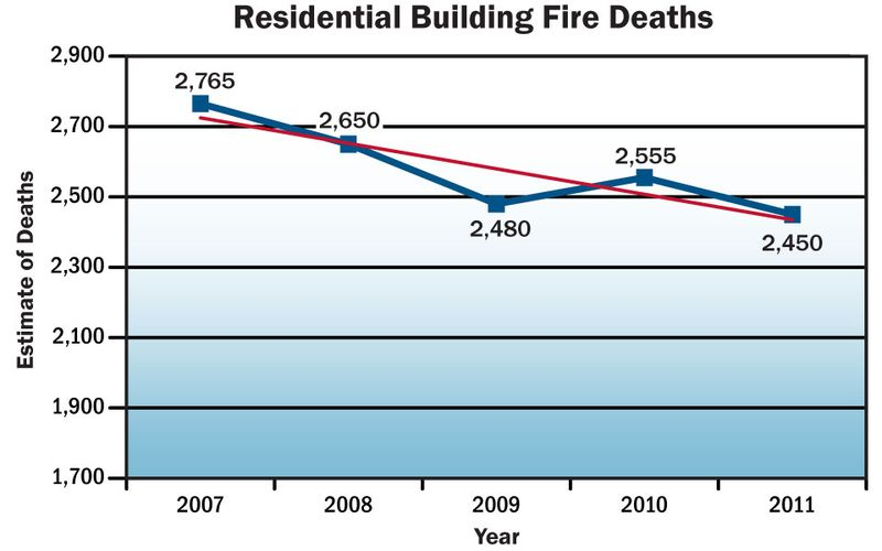 Res_bldg_fire_death_trend