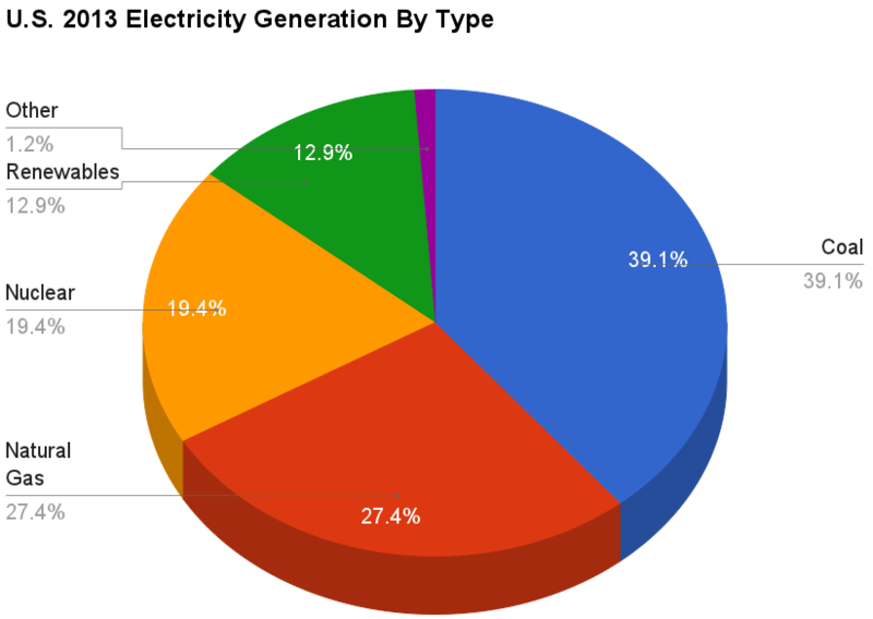 11 U.S._2013_Electricity_Generation_By_Type_crop