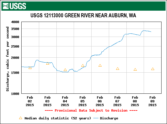 11 Green River flows USGS.12113000.01.00060..20150202.20150209.log.0.p50.pres