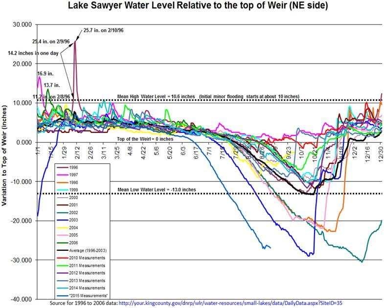 Lake Sawyer Water Levels