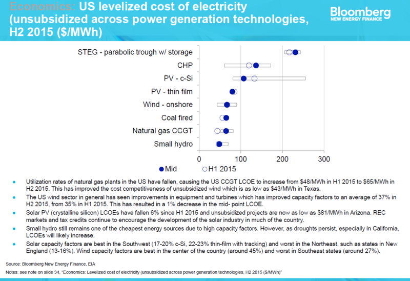Unsubsidized cost of energy capacity