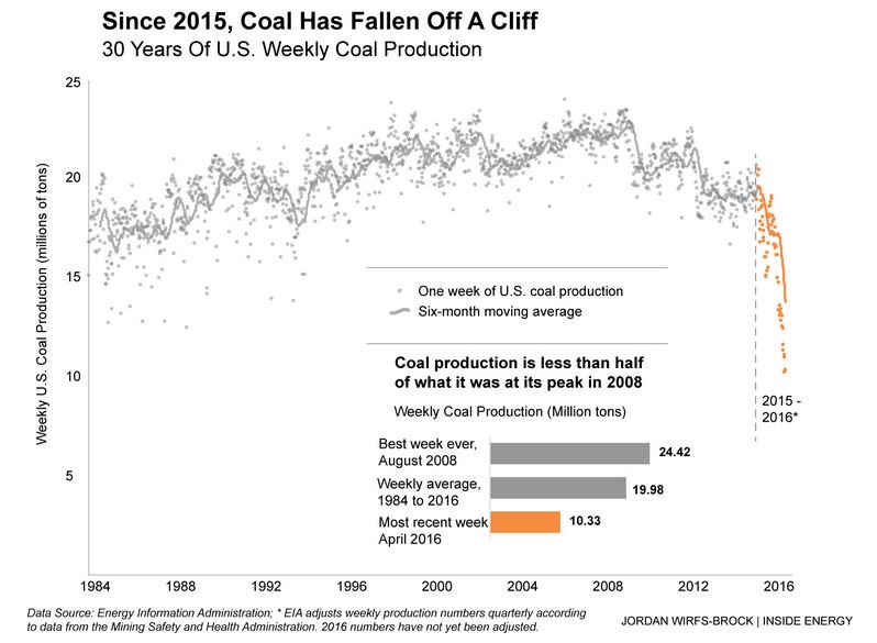 Coal production history
