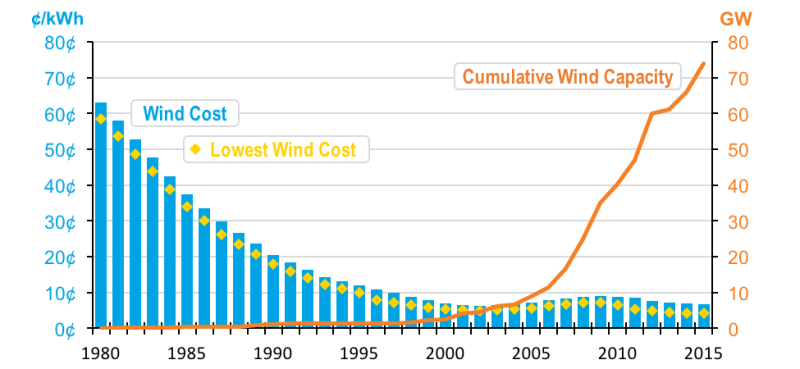 Chart 1 - Land Based Wind Power