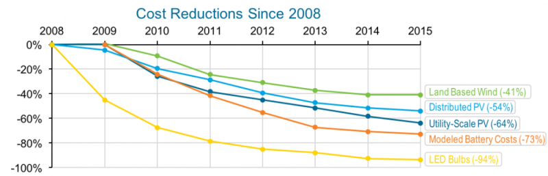 Chart 6 - Cost Reductions