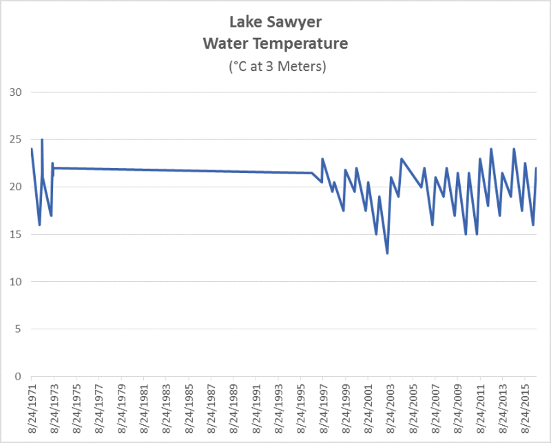LS Water Temperature History