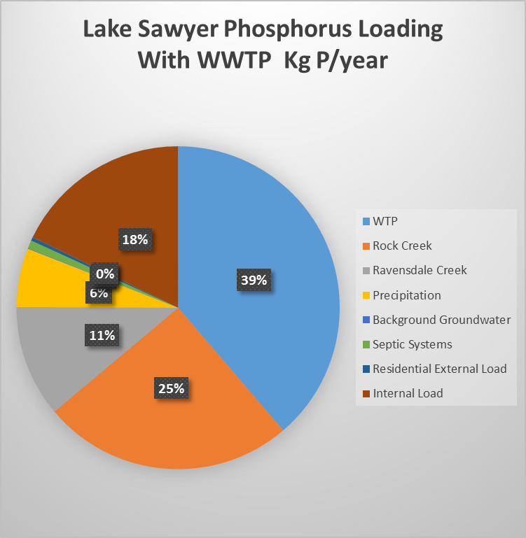Phosphorus Load % with WWTP
