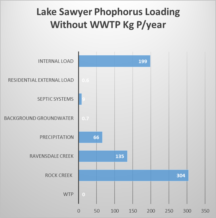 Phosphorus Load kg without WWTP