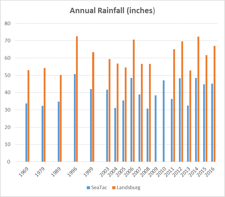 Annual Rainfall - SeaTac & Landsburg