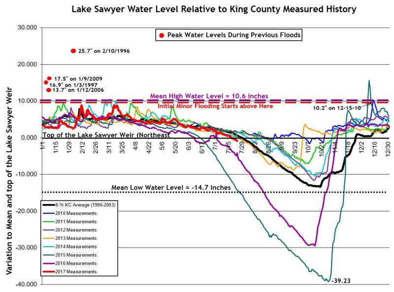 LS Water Level 1