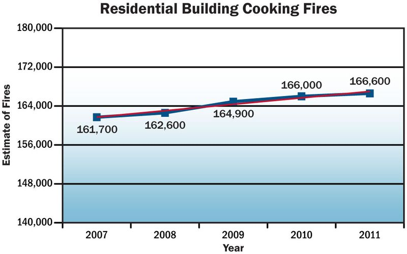 Res_cooking_fire_trend