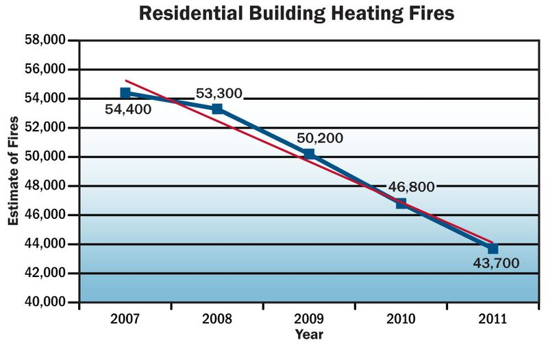 Res_heating_fire_trend