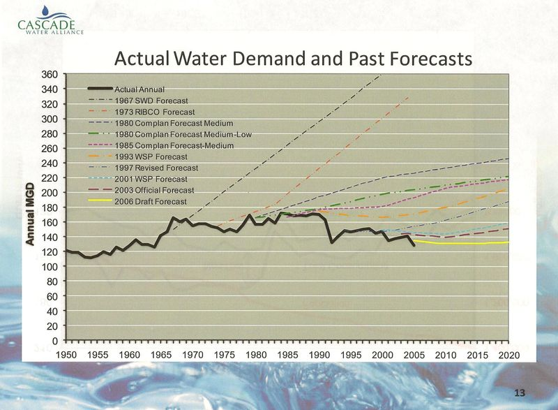 Water Demand Forecasts