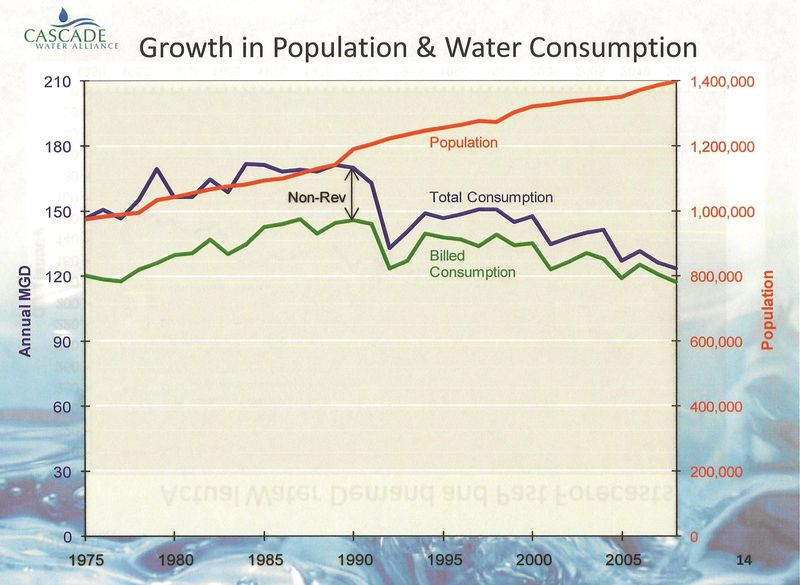Water Usage History