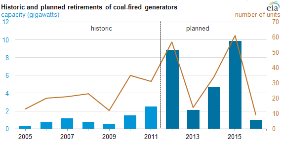 11 CoalRetirements