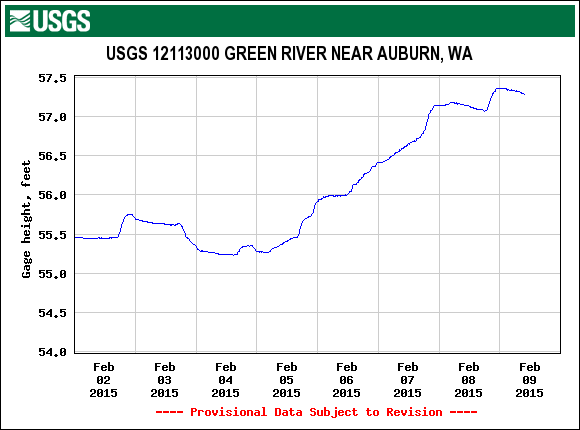 11 Green River height USGS.12113000.02.00065..20150202.20150209..0..pres