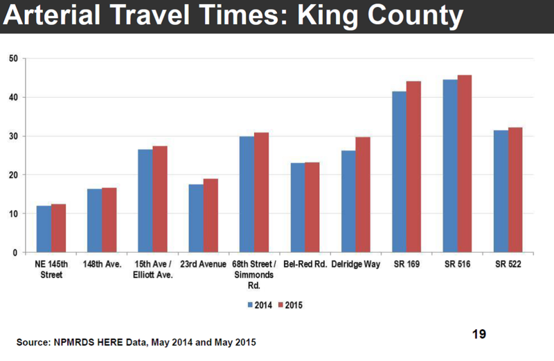 Arterial Travel Times - King County