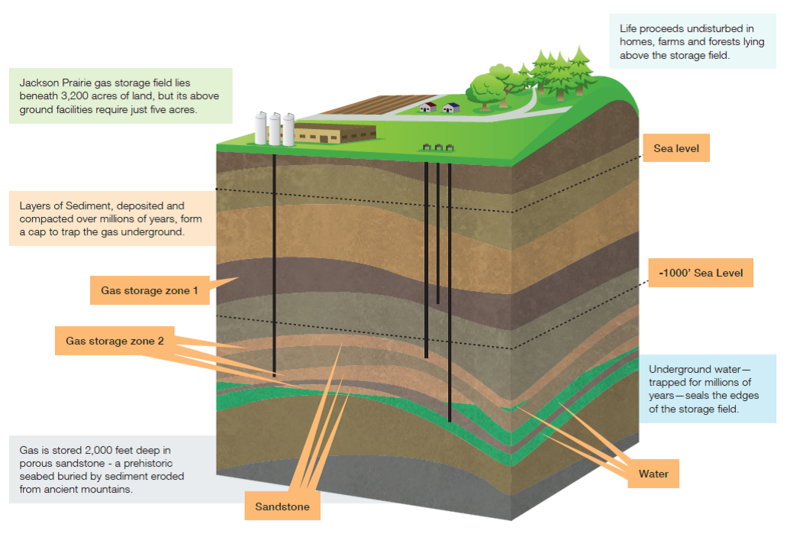 Natural Gas Underground Storage