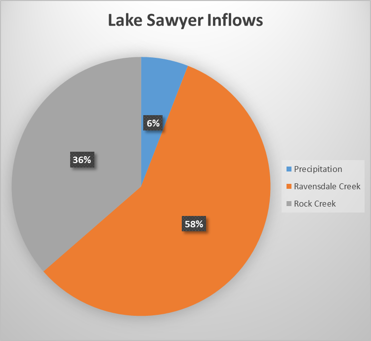 Lake Sawyer Inflows