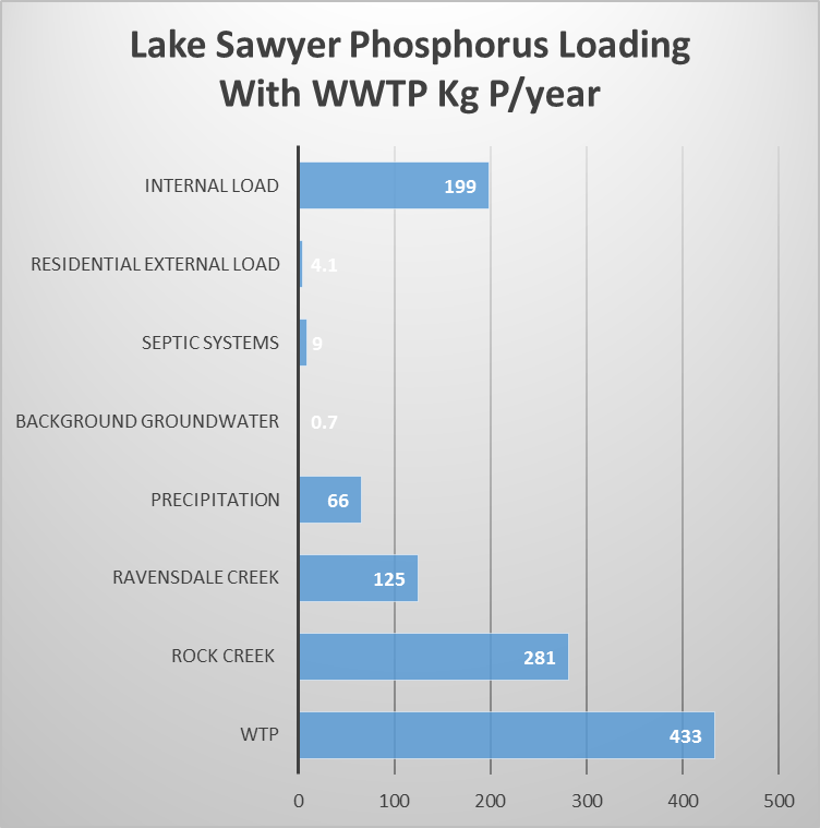 Phosphorus Load kg with WWTP