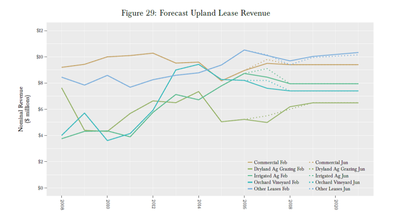 Upland lease revenue