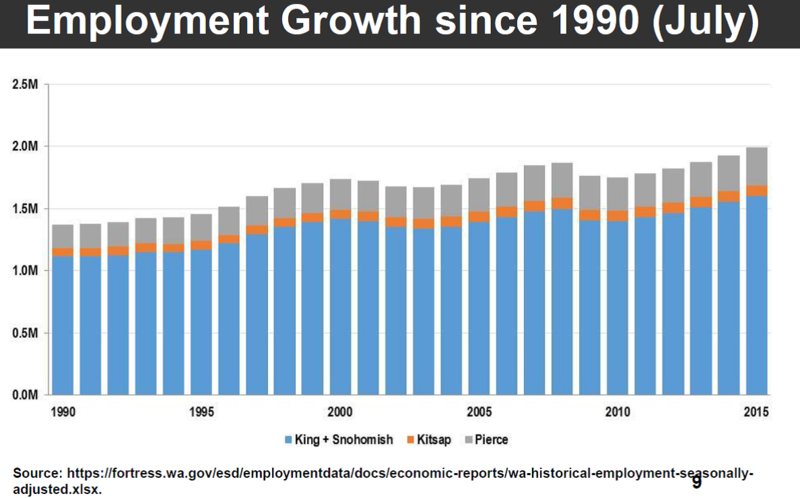 Employment Growth since 1990