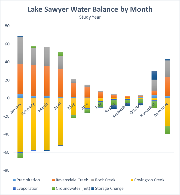 Lake Sawyer Water Balance by Month Study Year