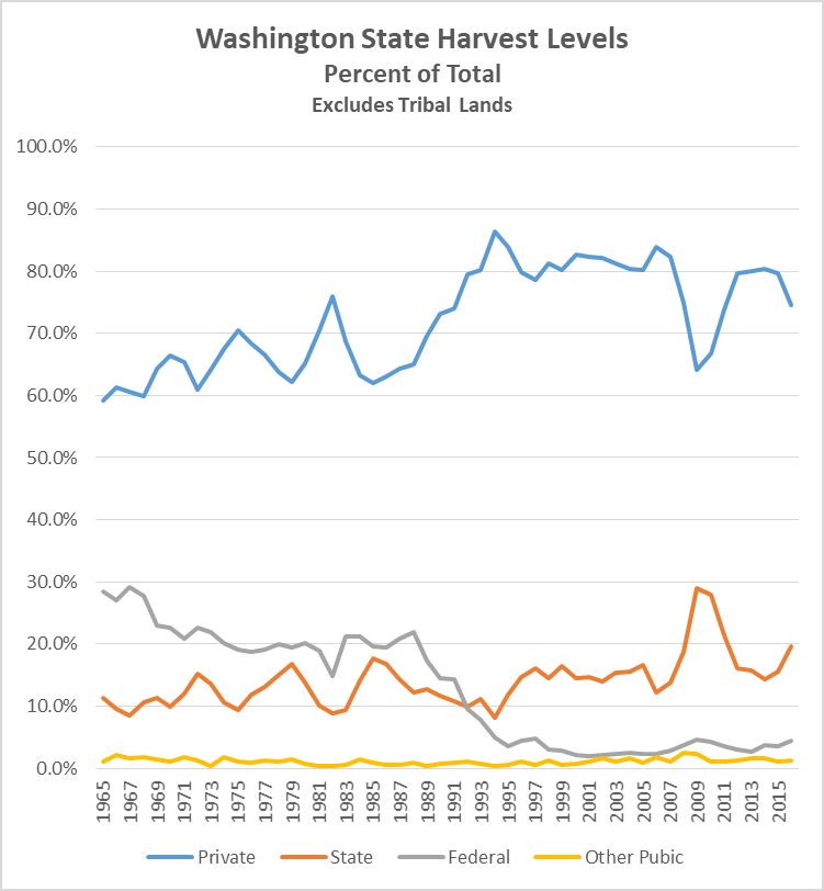 Timber harvest by ownership %