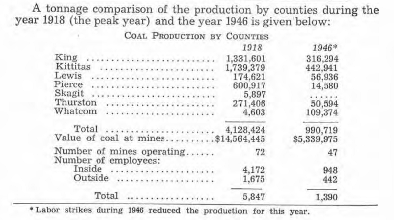 Coal production by county