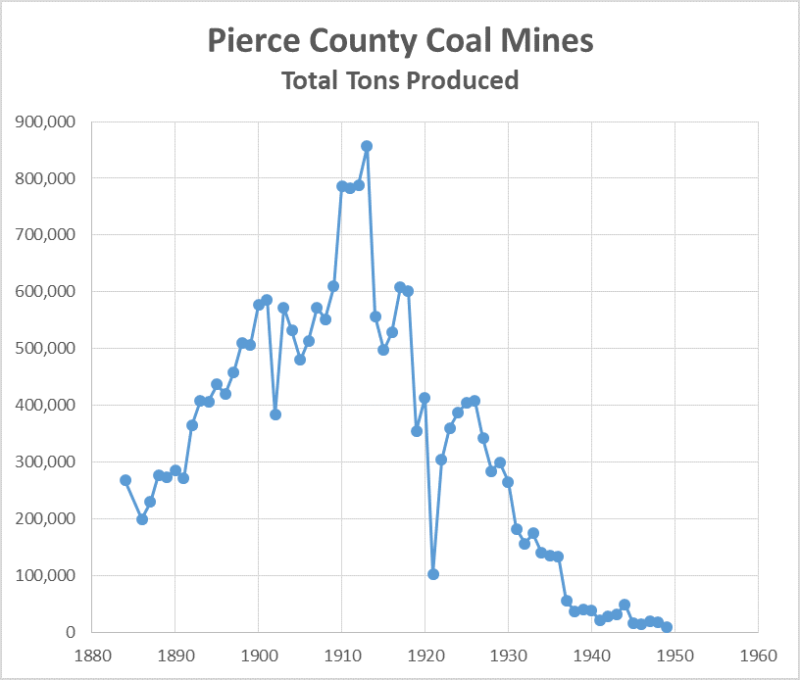 Pierce county Coal Production by Year