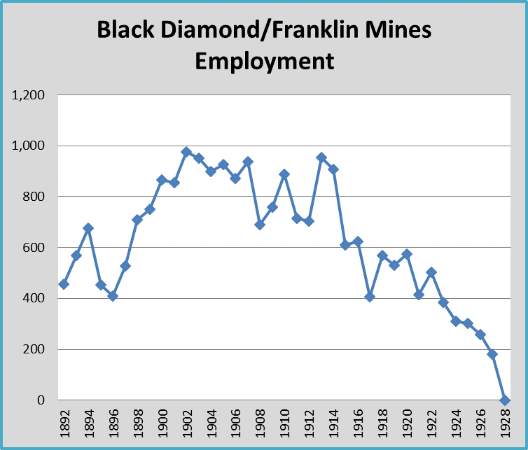 Bdf mine employment