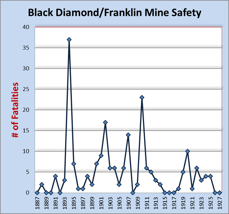 Bdf mine fatalities
