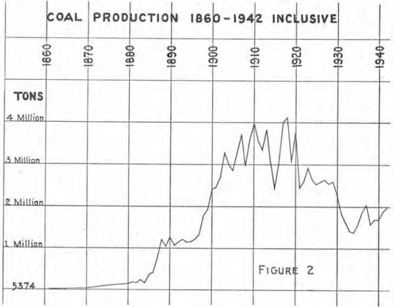 Wa coal production history (2)