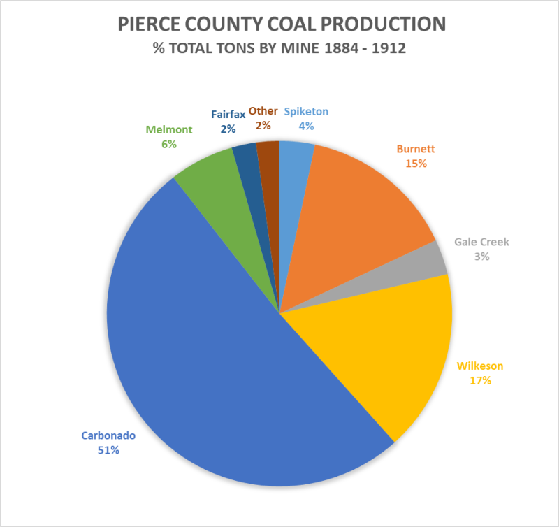 Pierce County Coal & by Mine