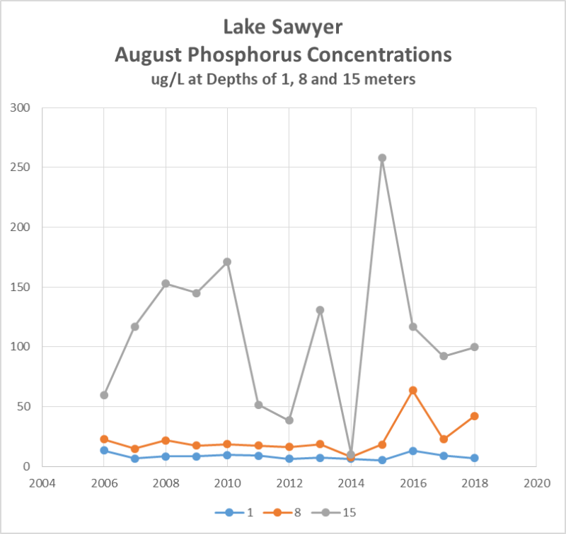 Phosphorus August Samples thru August 2018