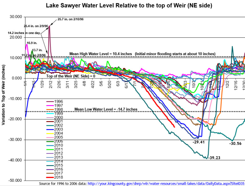 Lake Sawyer Water Levels jpeg