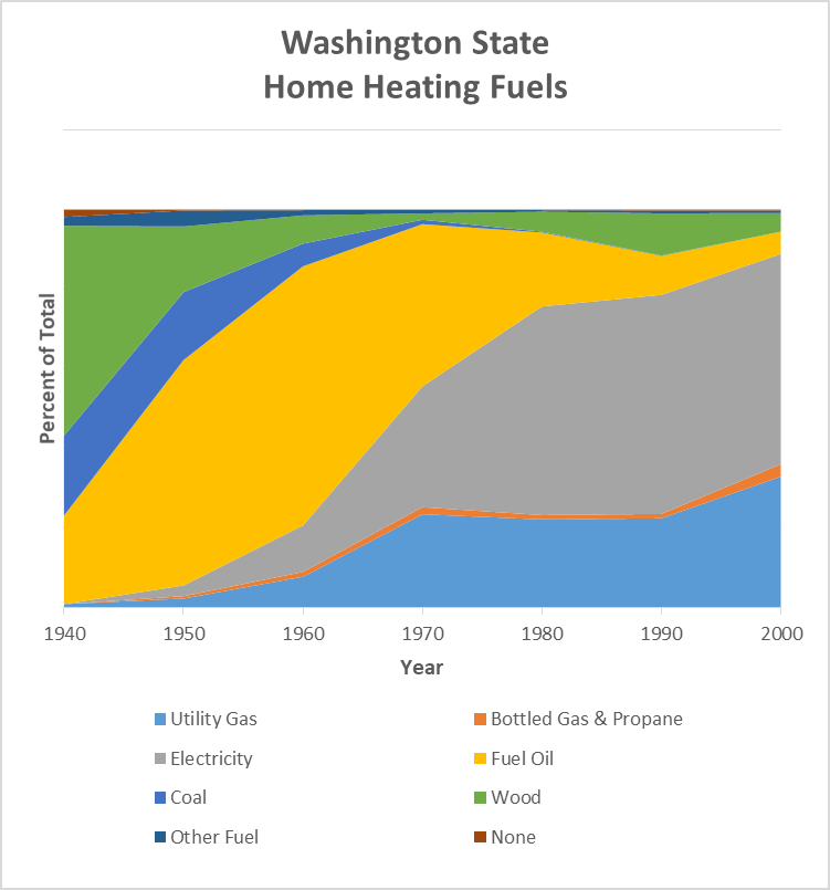 Home Heating Fuels - Washington State
