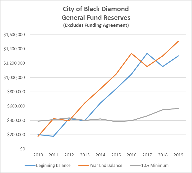 City of Black Diamond Budget 2019