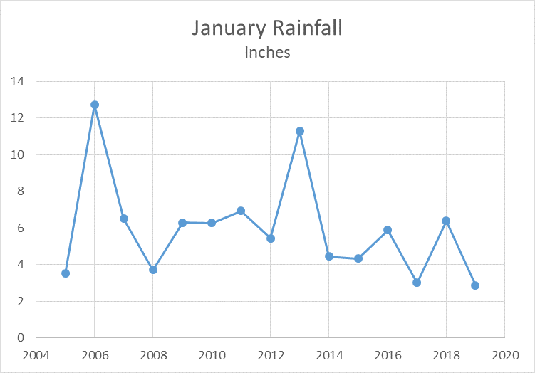 Jan Rainfall