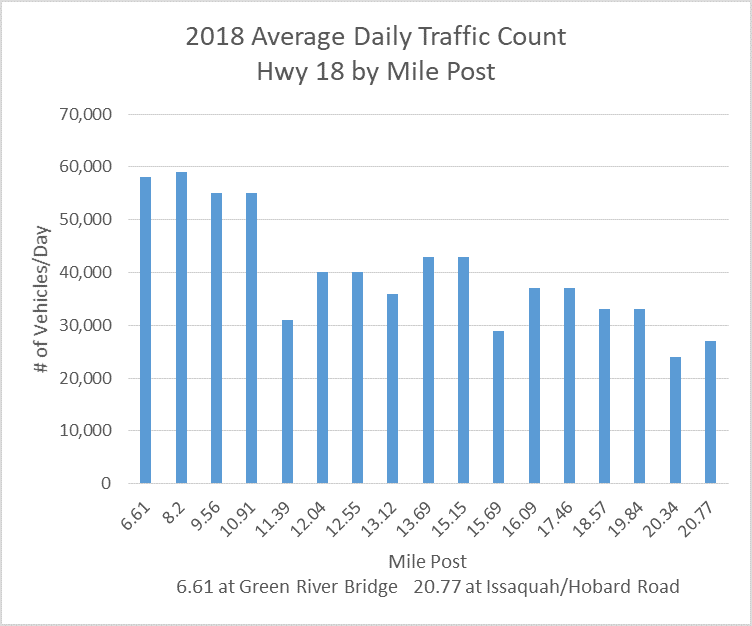 Area Traffic by Milepost - Hwy 18 2018