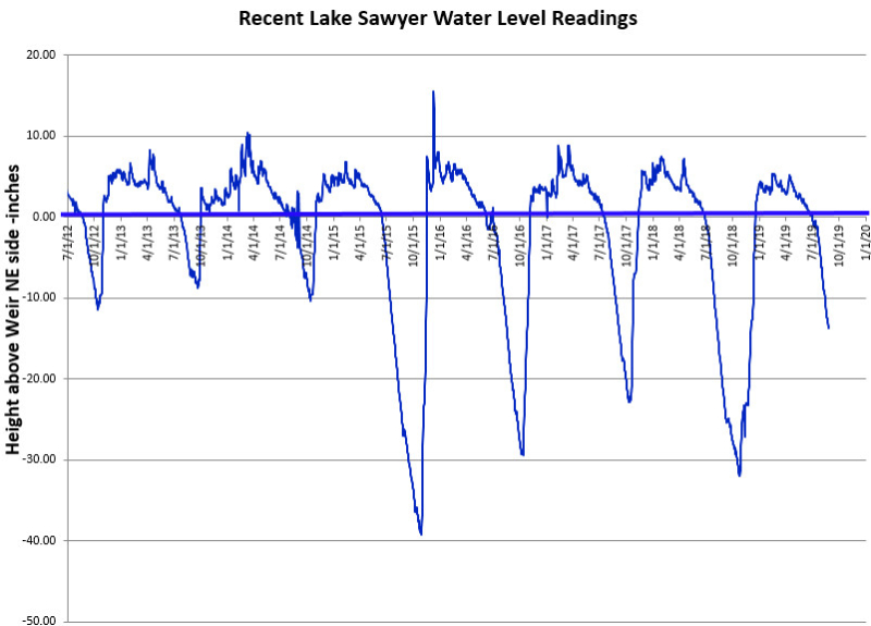 Recent LS Water Levels 8-26-19 R1 (1)