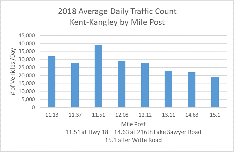 Area Traffic by Milepost - Kent-Kangley 2018