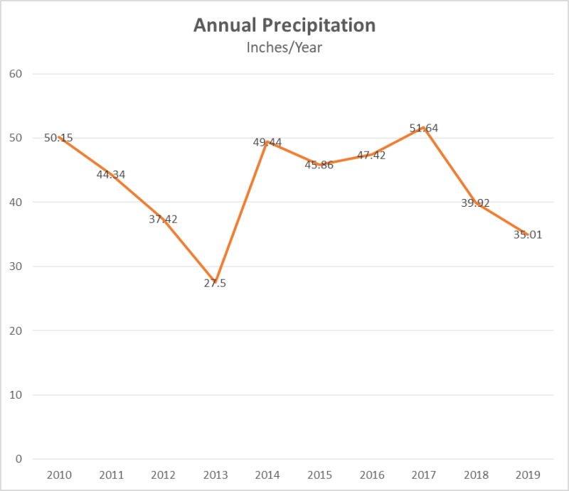Lake Sawyer Annual Precipitation