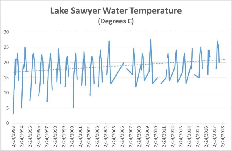 Lake Sawyer Water Temp History