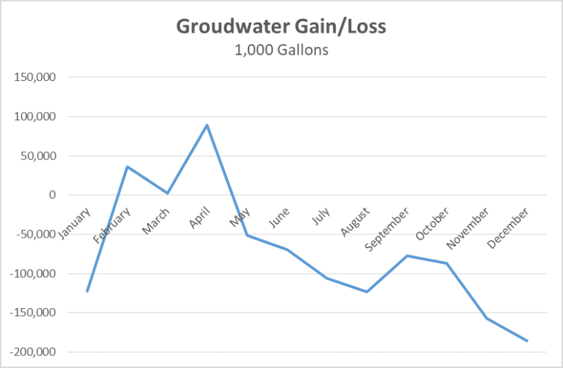 Lake sawyer groundwater loss