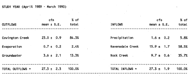 Lake Sawyer annual water budget 1991