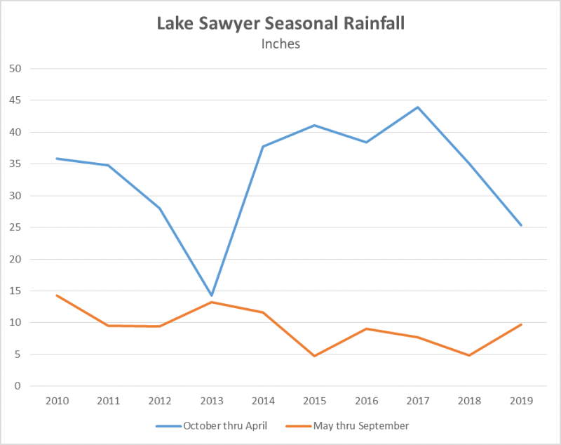 Lake sawyer seasonal rainfall