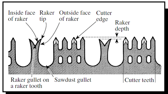 Saw blade teeth